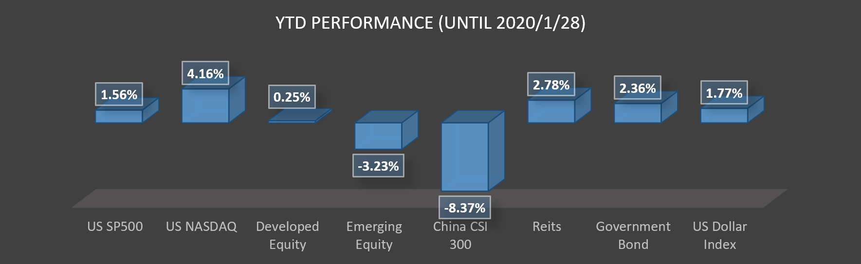 Performance as of 28 Jan 2020