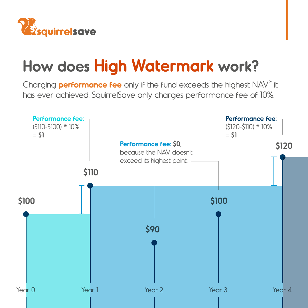 High watermark charges performance fee only if the fund exceeds the highest NAV it has ever achieved