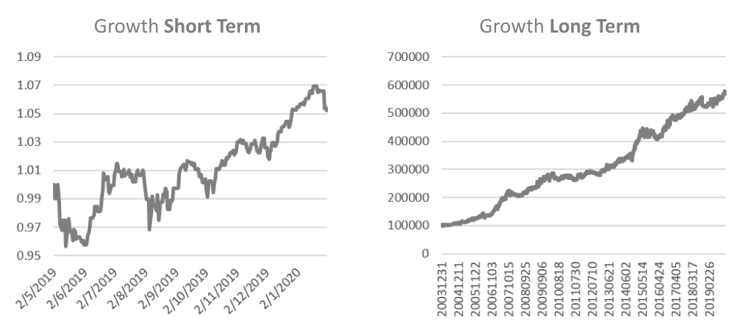 SquirrelSave Growth Investment Portfolio in Short and Long Term