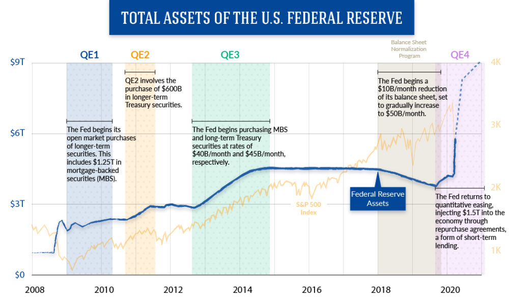 Total Assets of the U.S. Federal Reserve